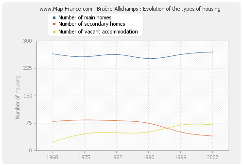 Bruère-Allichamps : Evolution of the types of housing