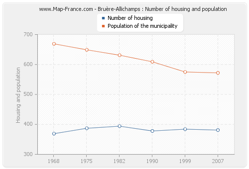 Bruère-Allichamps : Number of housing and population