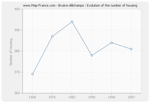 Bruère-Allichamps : Evolution of the number of housing