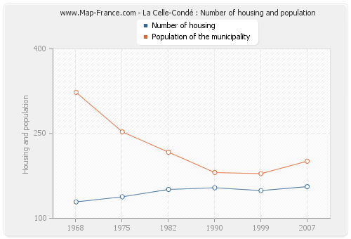 La Celle-Condé : Number of housing and population