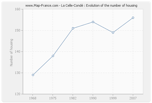 La Celle-Condé : Evolution of the number of housing