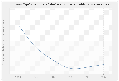 La Celle-Condé : Number of inhabitants by accommodation