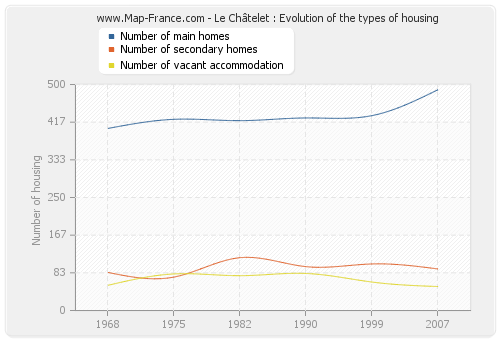 Le Châtelet : Evolution of the types of housing