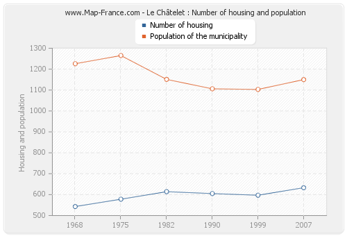 Le Châtelet : Number of housing and population