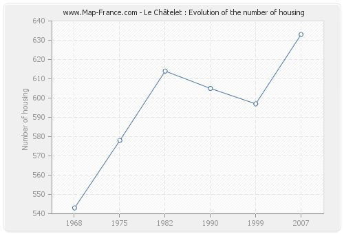 Le Châtelet : Evolution of the number of housing