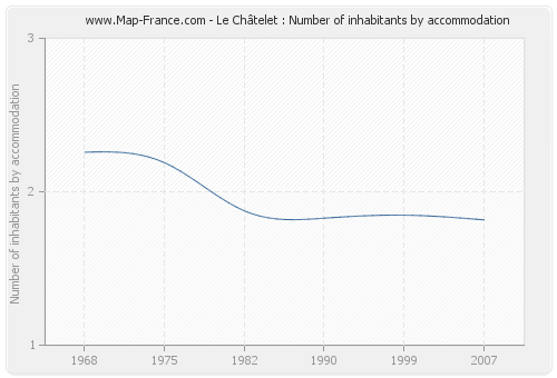 Le Châtelet : Number of inhabitants by accommodation