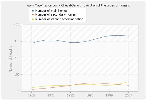 Chezal-Benoît : Evolution of the types of housing