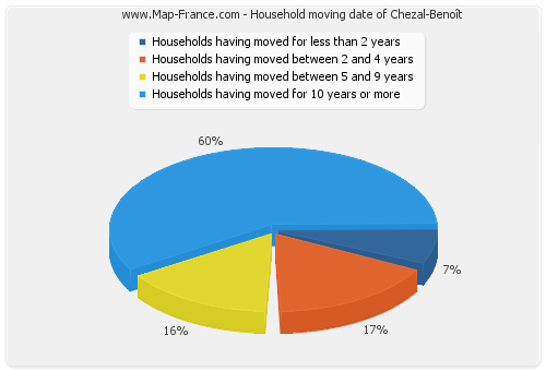 Household moving date of Chezal-Benoît
