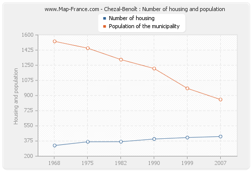 Chezal-Benoît : Number of housing and population