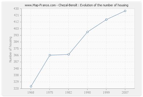 Chezal-Benoît : Evolution of the number of housing