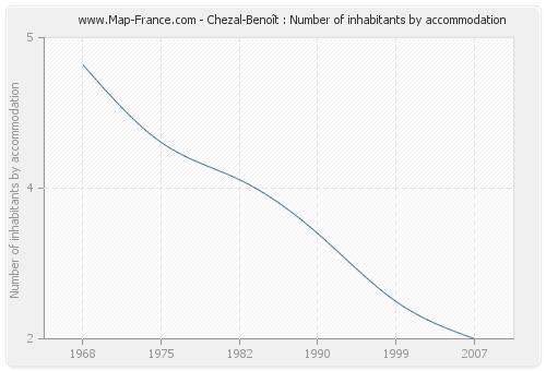 Chezal-Benoît : Number of inhabitants by accommodation