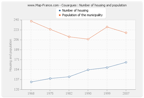 Couargues : Number of housing and population
