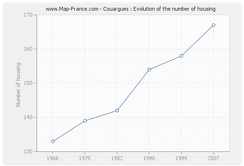 Couargues : Evolution of the number of housing