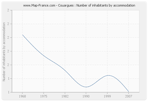 Couargues : Number of inhabitants by accommodation