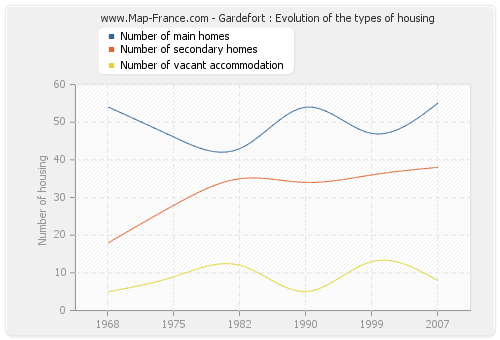 Gardefort : Evolution of the types of housing