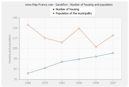 Gardefort : Number of housing and population