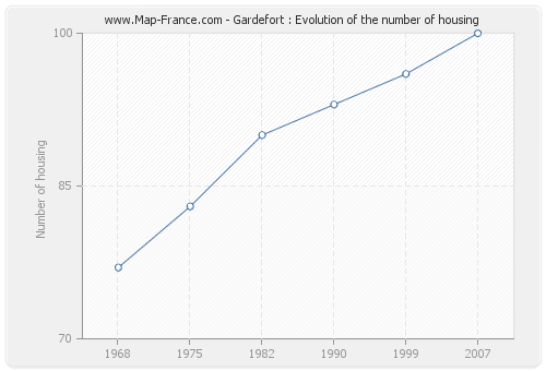 Gardefort : Evolution of the number of housing