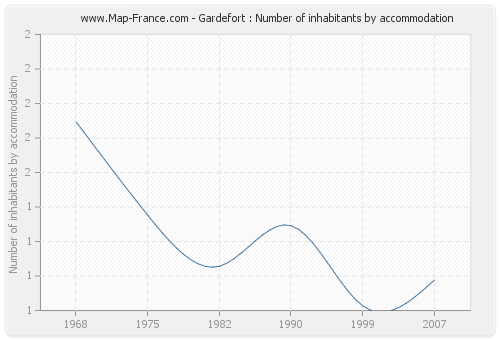 Gardefort : Number of inhabitants by accommodation
