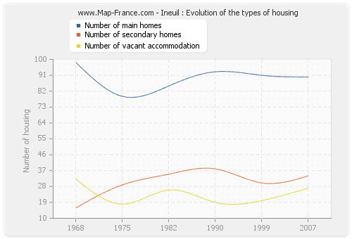 Ineuil : Evolution of the types of housing