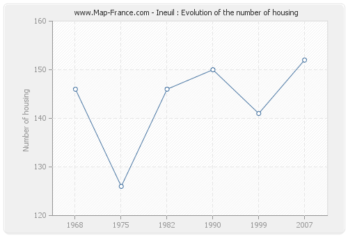 Ineuil : Evolution of the number of housing