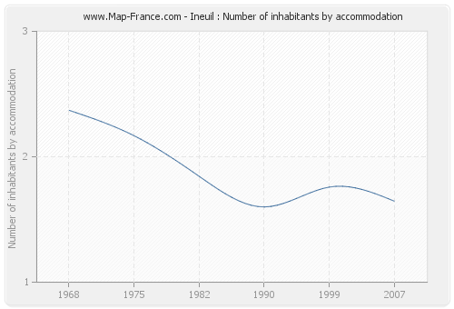 Ineuil : Number of inhabitants by accommodation