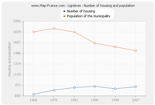 Lignières : Number of housing and population