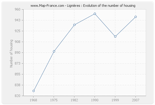 Lignières : Evolution of the number of housing