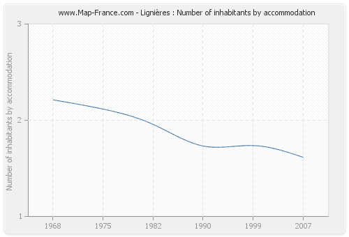 Lignières : Number of inhabitants by accommodation