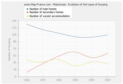 Maisonnais : Evolution of the types of housing