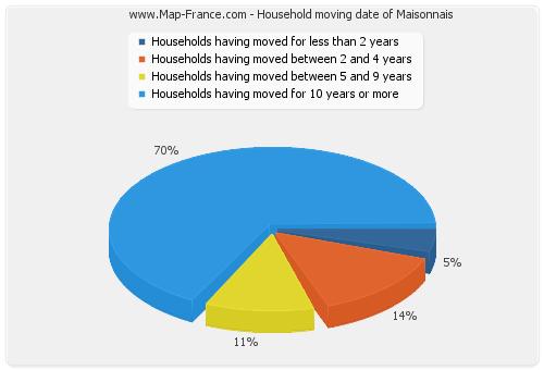 Household moving date of Maisonnais