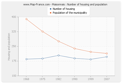 Maisonnais : Number of housing and population
