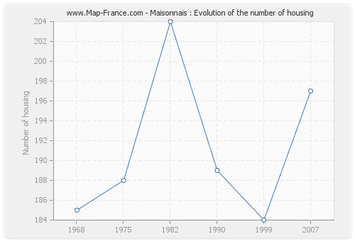 Maisonnais : Evolution of the number of housing