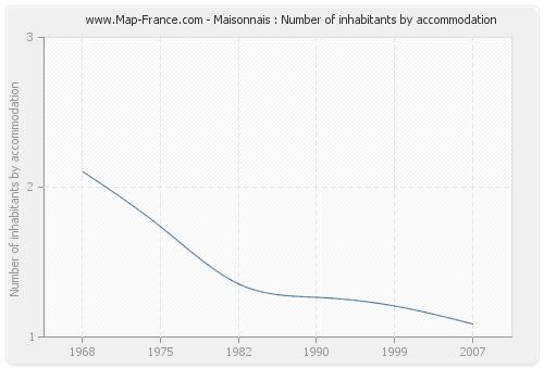 Maisonnais : Number of inhabitants by accommodation
