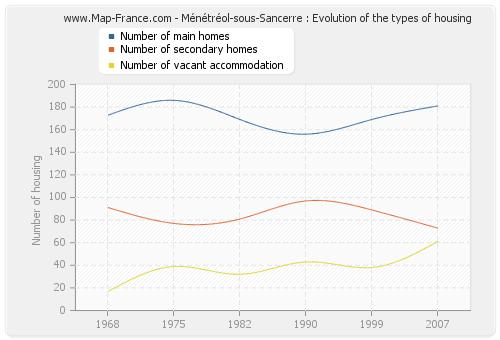 Ménétréol-sous-Sancerre : Evolution of the types of housing