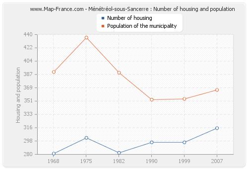 Ménétréol-sous-Sancerre : Number of housing and population
