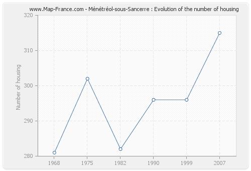 Ménétréol-sous-Sancerre : Evolution of the number of housing