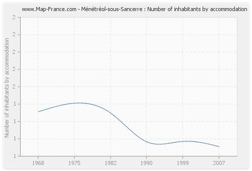 Ménétréol-sous-Sancerre : Number of inhabitants by accommodation