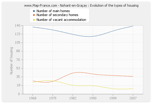 Nohant-en-Graçay : Evolution of the types of housing