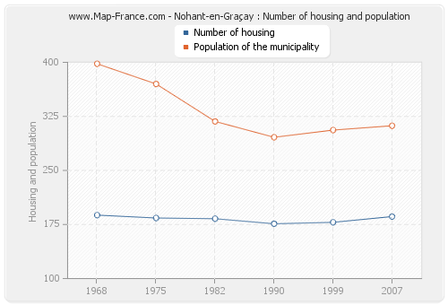 Nohant-en-Graçay : Number of housing and population