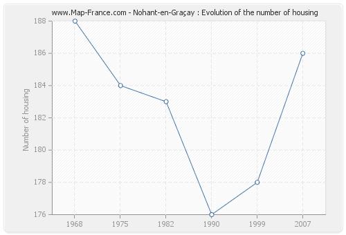 Nohant-en-Graçay : Evolution of the number of housing