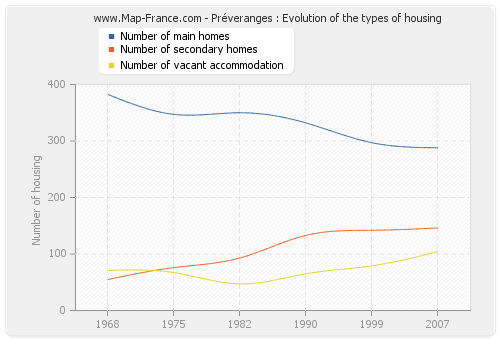 Préveranges : Evolution of the types of housing