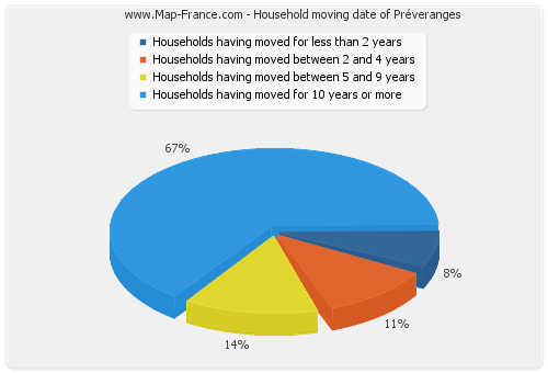Household moving date of Préveranges