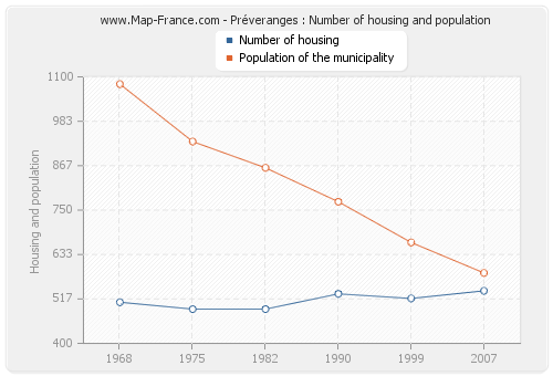 Préveranges : Number of housing and population