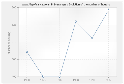 Préveranges : Evolution of the number of housing
