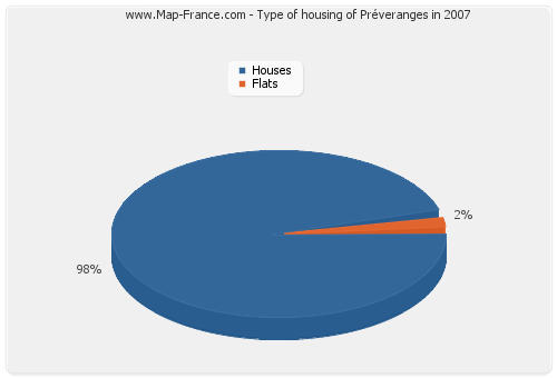 Type of housing of Préveranges in 2007