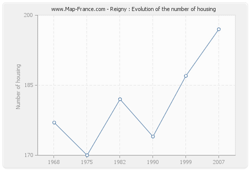 Reigny : Evolution of the number of housing