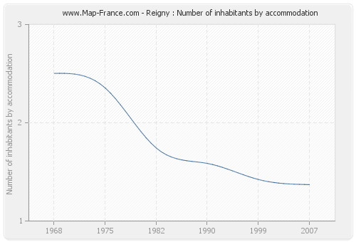 Reigny : Number of inhabitants by accommodation