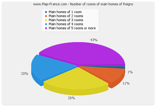 Number of rooms of main homes of Reigny