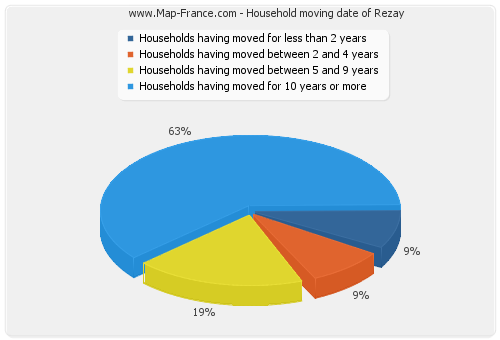 Household moving date of Rezay