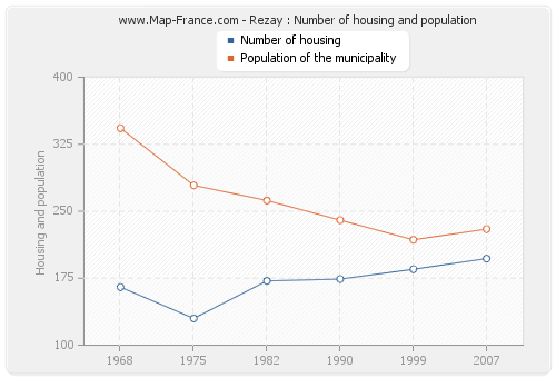 Rezay : Number of housing and population